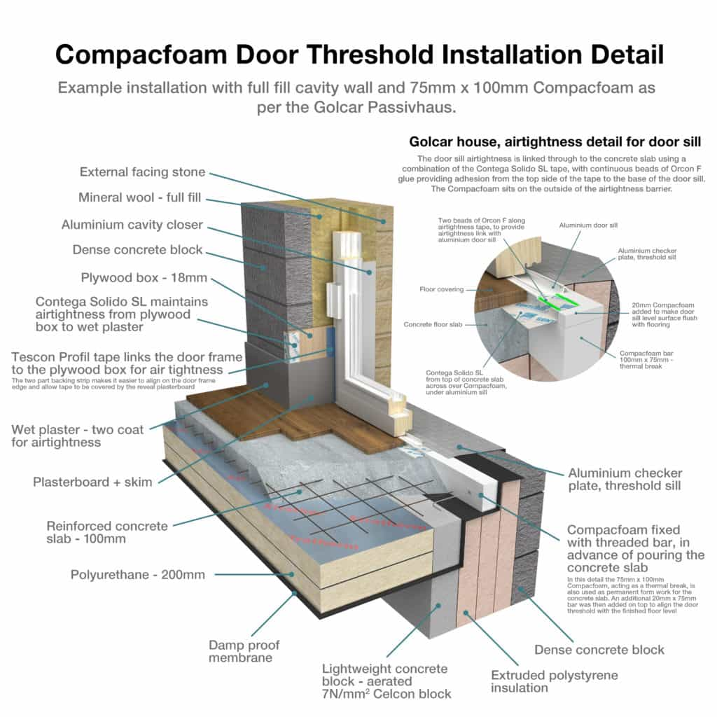 COMPACFOAM 200 - rigid insulation for reducing thermal bridges Green