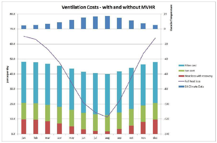 Graph from Characteristics and performance of MVHR systems. A meta study of MVHR systems used in the Innovate UK Building Performance Evaluation Programme