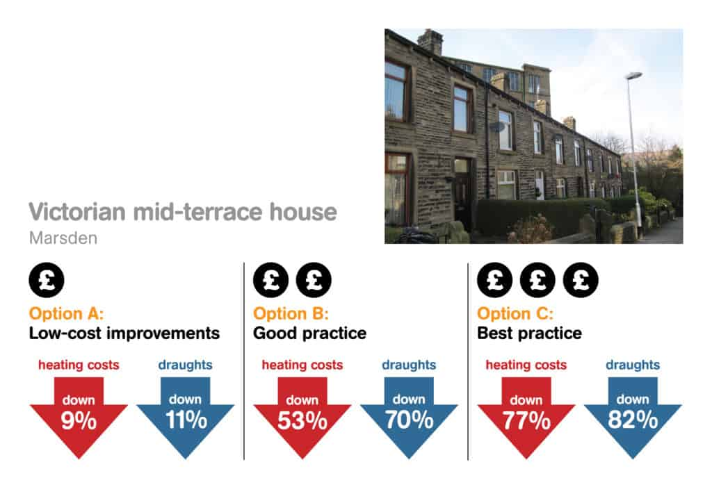 Warmer Homes options for Yorkshire terraced house