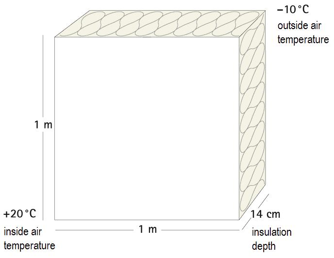 airtightness diagram